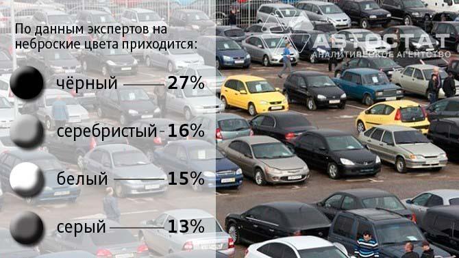 На 70% российский авторынок окрашен в чёрно-белые цвета