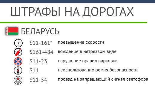 Штрафы на дорогах Беларуси и в других странах Европы: инфографика