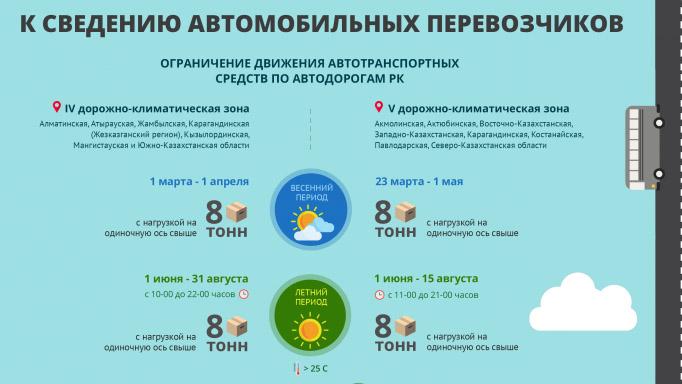 На дорогах Казахстана действуют весенние ограничения для грузовиков